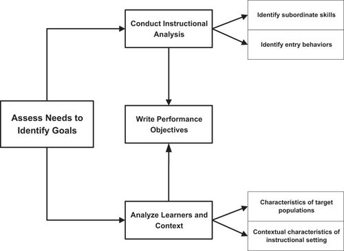 Applying Learning Theories And Instructional Design Models For Effective Instruction Advances In Physiology Education