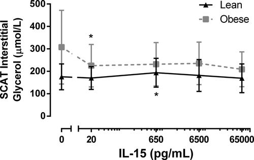IL-15 concentrations in skeletal muscle and subcutaneous ...
