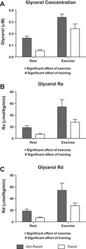Participation In A 1 000 Mile Race Increases The Oxidation Of Carbohydrate In Alaskan Sled Dogs Journal Of Applied Physiology Bayly aseguró que el uribismo es más. carbohydrate in alaskan sled dogs