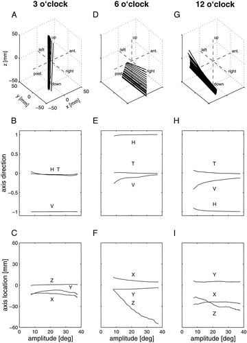 Off-Centric Rotation Axes In Natural Head Movements: Implications For  Vestibular Reafference And Kinematic Redundancy   Journal Of Neurophysiology